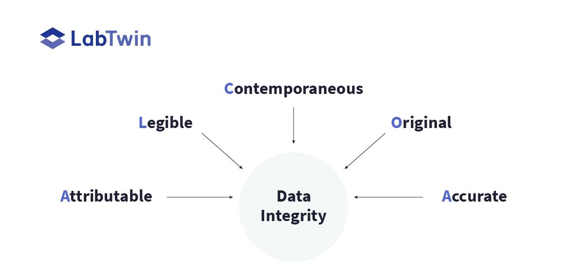 cgmp-Data-Integrity-ALCOA