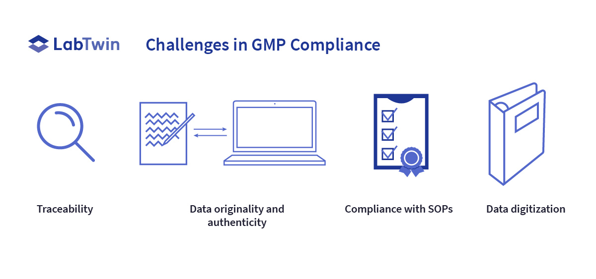 Data Integrity-Blog 2-Challenges-Lab of the Future