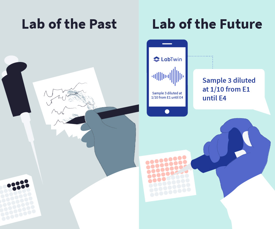 Before and After-Lab of the Future