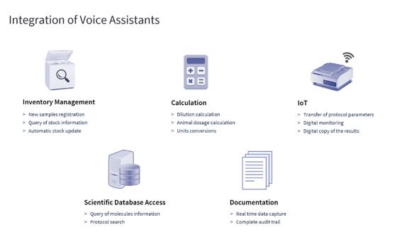 Integration Voice Assistants