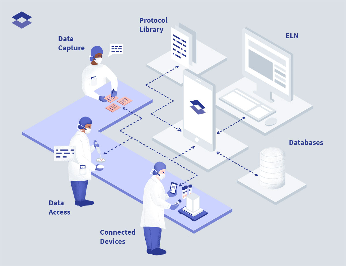 Lab ecosystem with ELN, digital lab assistant and data cloud