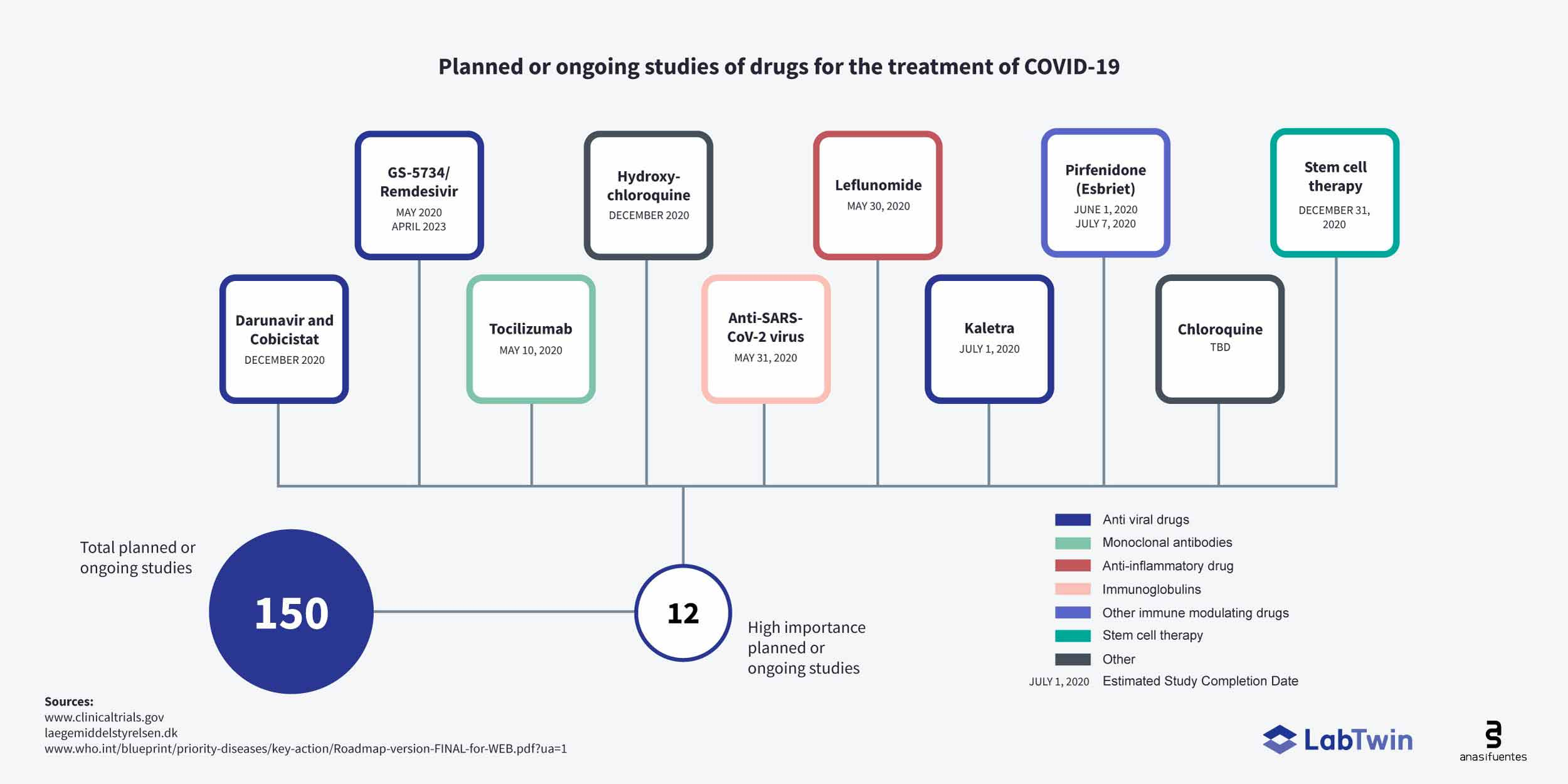 COVID-19 Corona trials drugs and vaccines