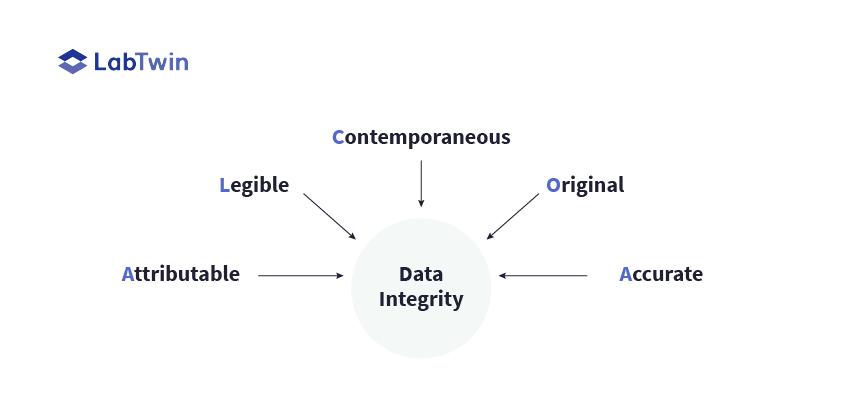 cGMP Data Integrity umbrella