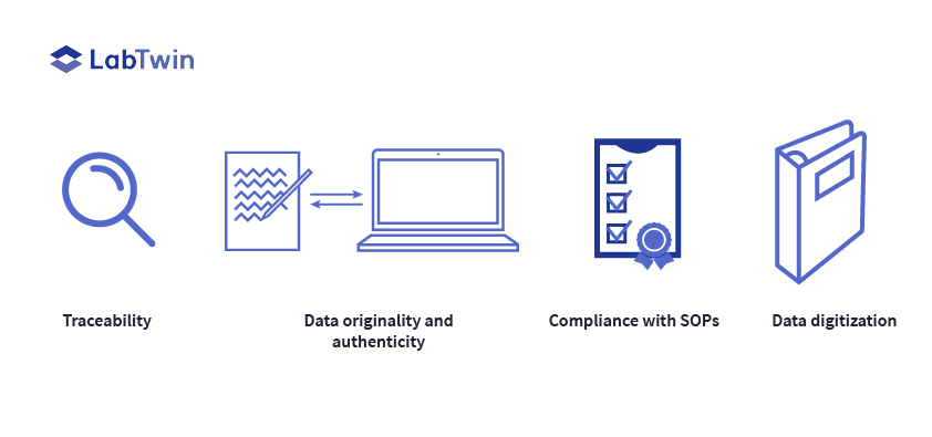 Traceability, Data Exclusiveness, Compliance with SOP, Data Digitization