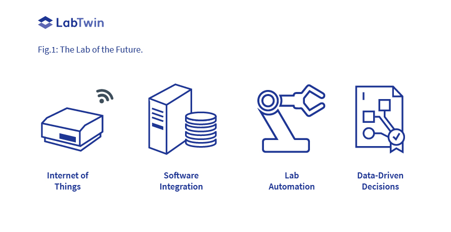 Lab Automation via IoT and integrations