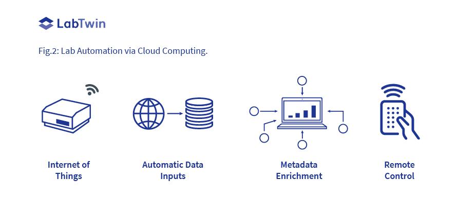 Lab Automation via Cloud Computing